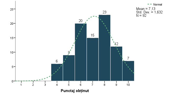 punctaj total respondenti grafic histograma