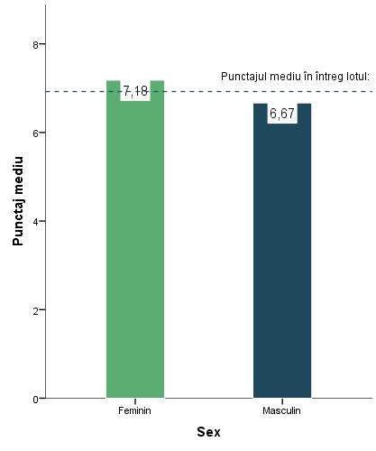 grafic punctaj mediu barbati vs femei
