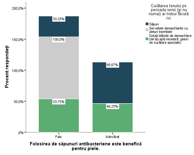 grafic sapun antibacterian comparativ stacked bars